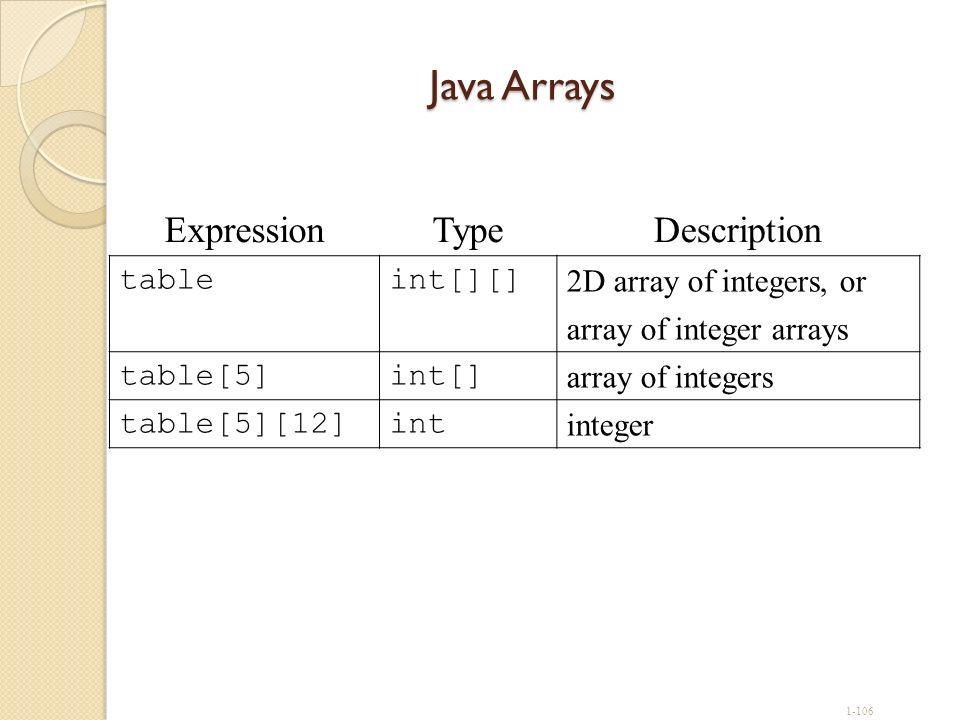 Java Arrays Expression Type Description table int[][]